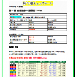 第57回 宝塚記念(GI)
